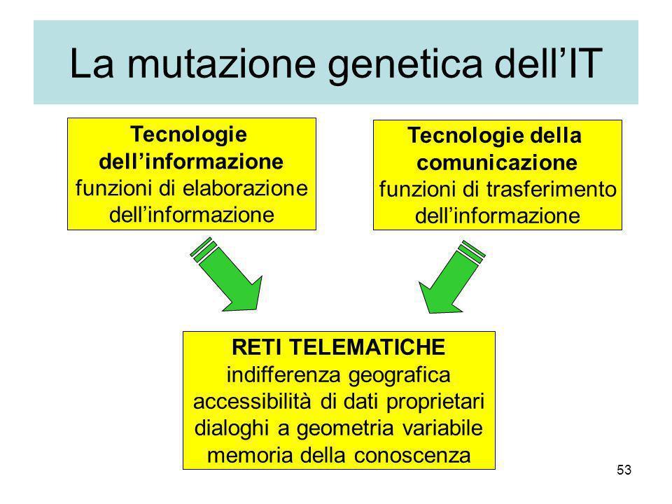 La mutazione genetica dell'IT