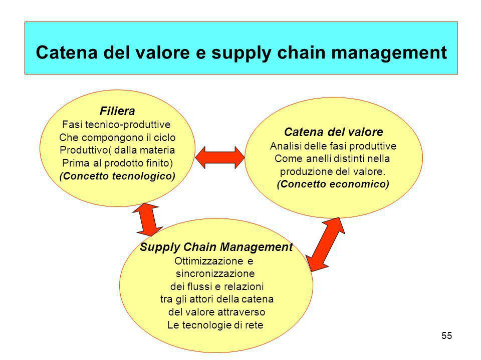 Catena del valore e supply chain management