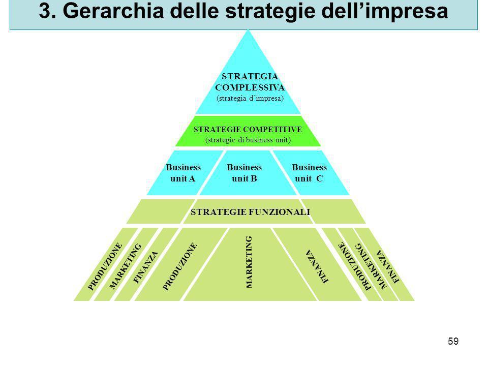 3. Gerarchia delle strategie dell'impresa