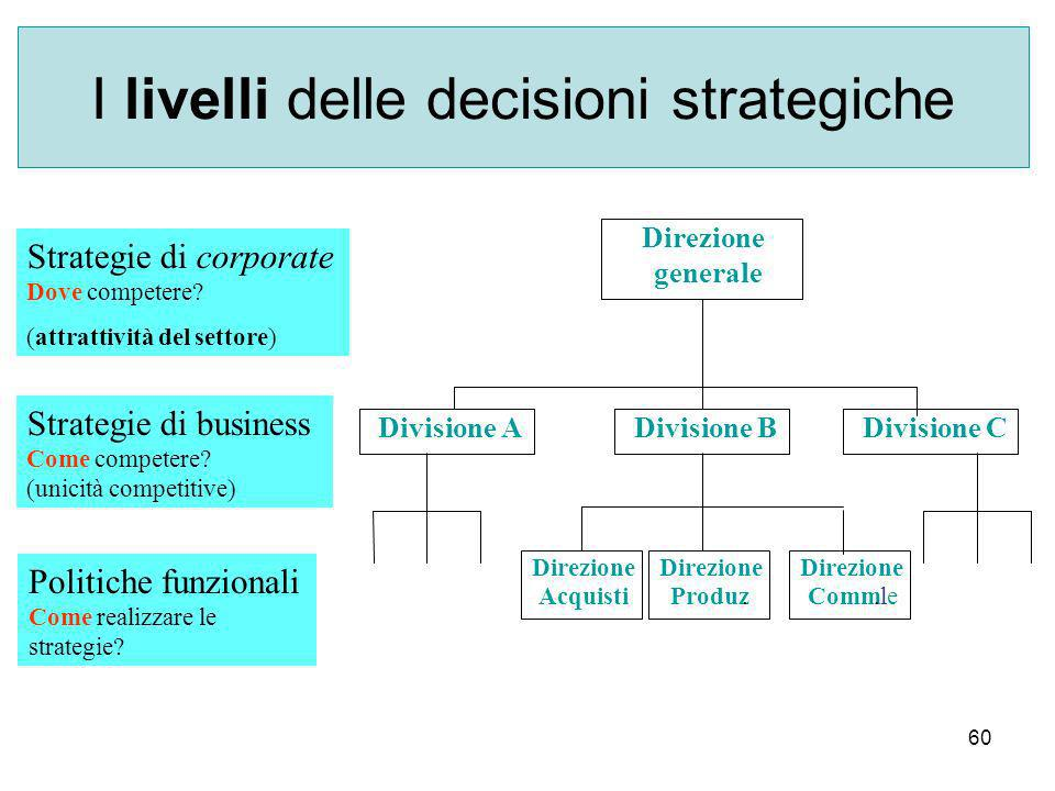 I livelli delle decisioni strategiche