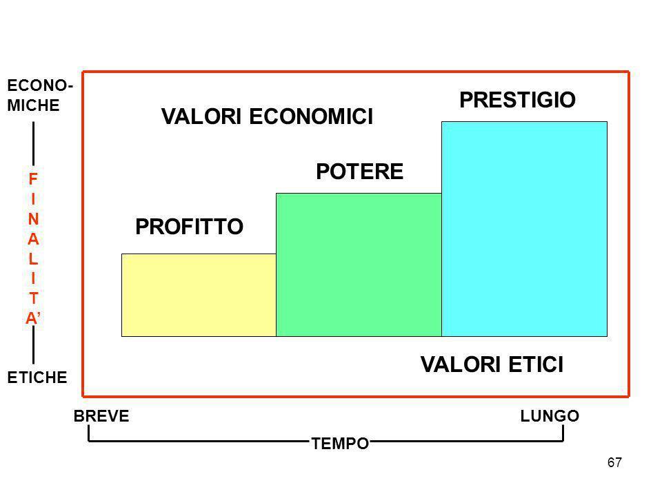 PRESTIGIO VALORI ECONOMICI POTERE PROFITTO VALORI ETICI ECONO- MICHE F