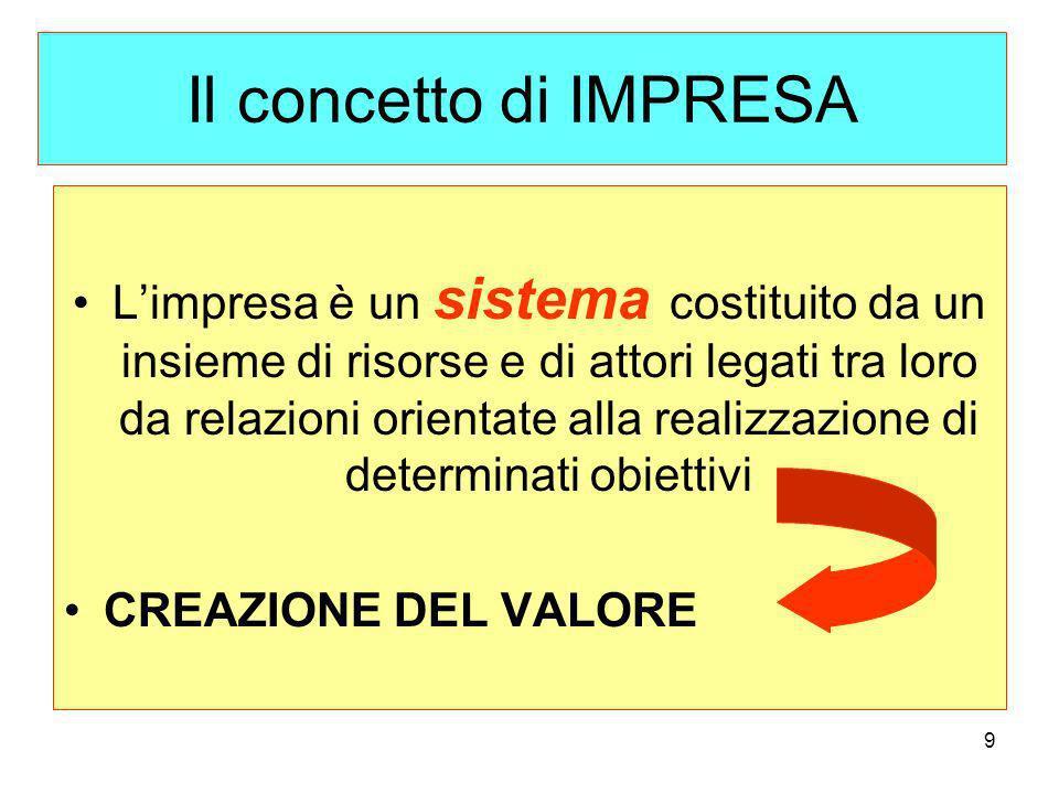 Il concetto di IMPRESA