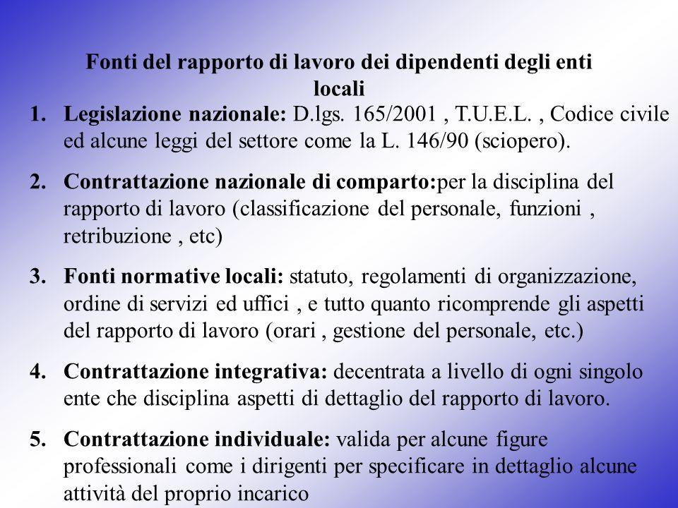 Fonti del rapporto di lavoro dei dipendenti degli enti locali