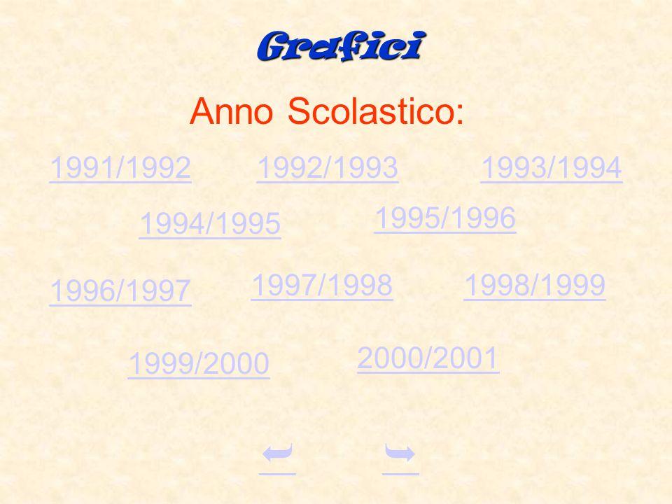   Anno Scolastico: Grafici 1991/1992 1992/1993 1993/1994 1995/1996