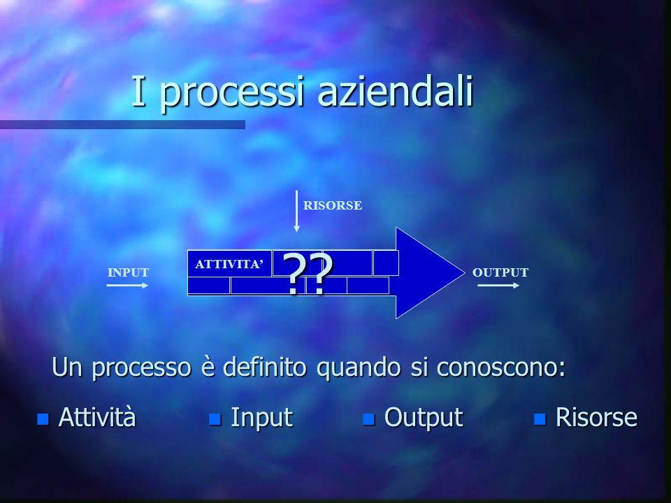 I processi aziendali Un processo è definito quando si conoscono: