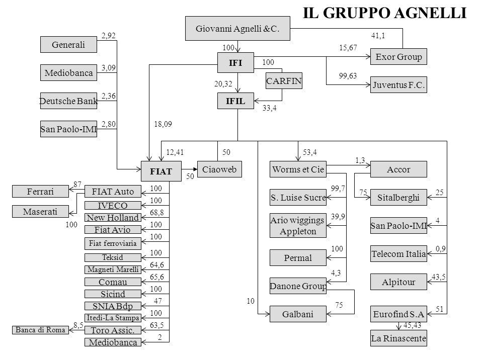 IL GRUPPO AGNELLI Giovanni Agnelli &C. Generali Exor Group IFI