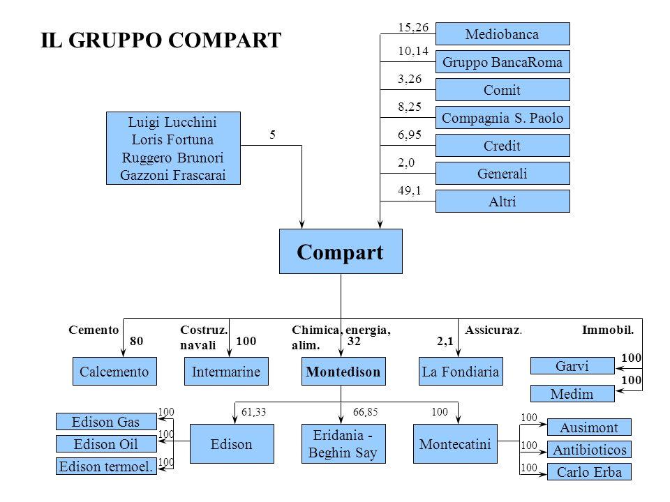 IL GRUPPO COMPART Compart Mediobanca Gruppo BancaRoma Comit