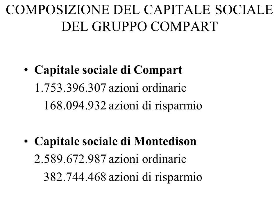 COMPOSIZIONE DEL CAPITALE SOCIALE DEL GRUPPO COMPART