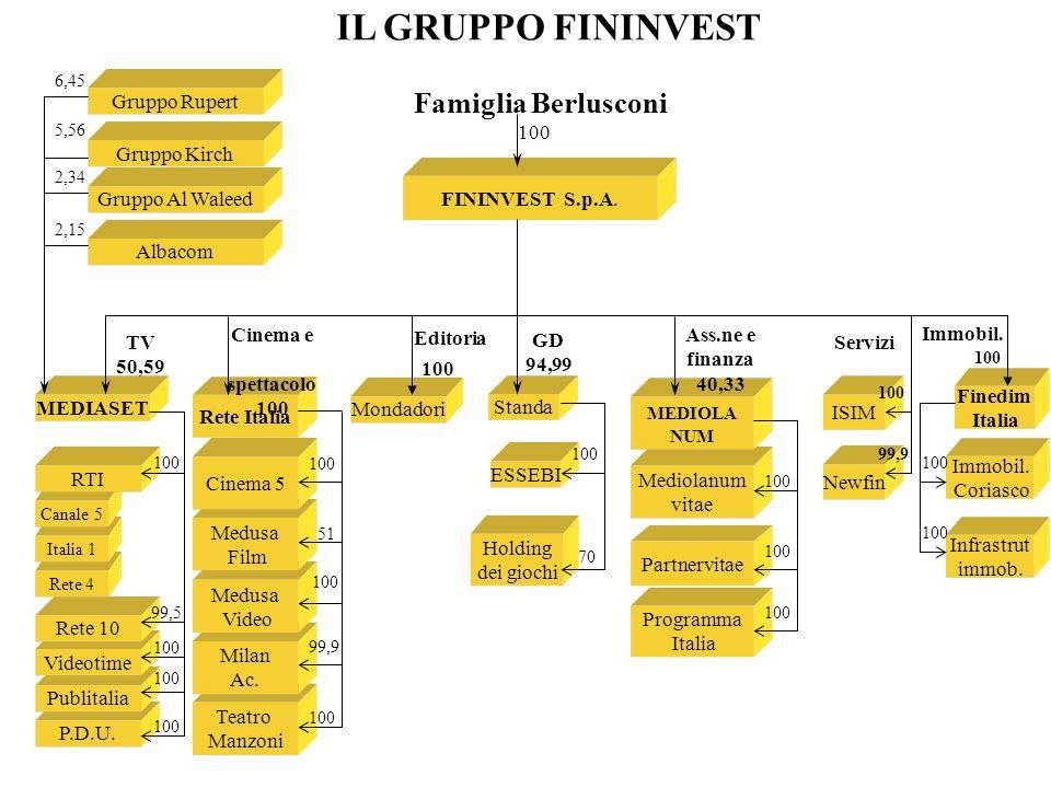 IL GRUPPO FININVEST Famiglia Berlusconi Gruppo Rupert 100 Gruppo Kirch