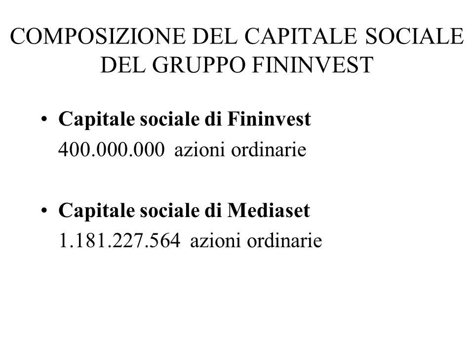 COMPOSIZIONE DEL CAPITALE SOCIALE DEL GRUPPO FININVEST