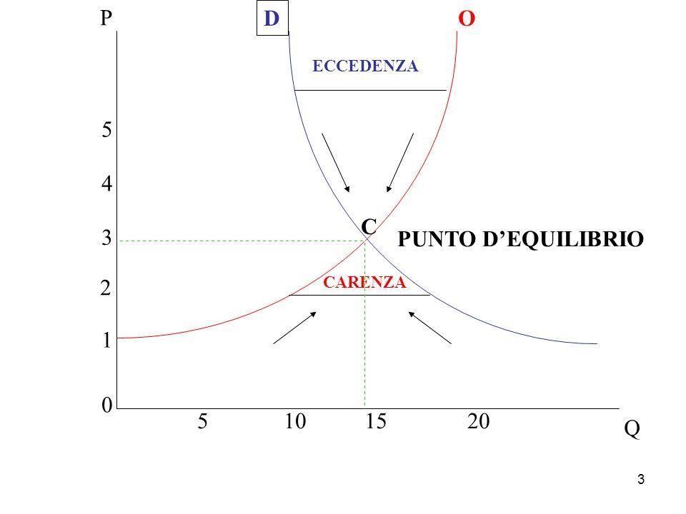 P D O ECCEDENZA 5 4 C 3 PUNTO D'EQUILIBRIO 2 CARENZA 1 5 10 15 20 Q