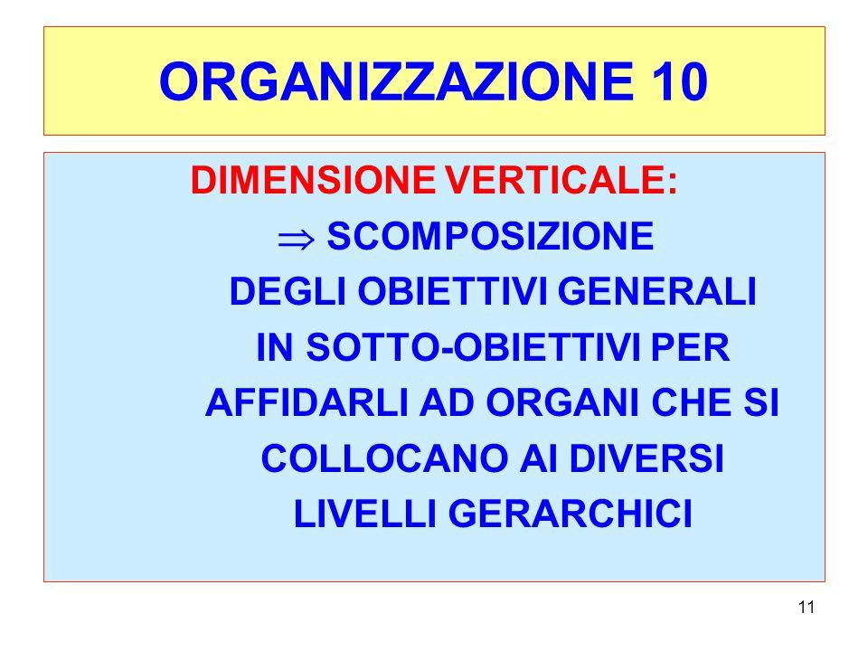 ORGANIZZAZIONE 10 DIMENSIONE VERTICALE:  SCOMPOSIZIONE