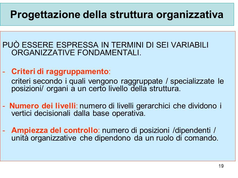 Progettazione della struttura organizzativa