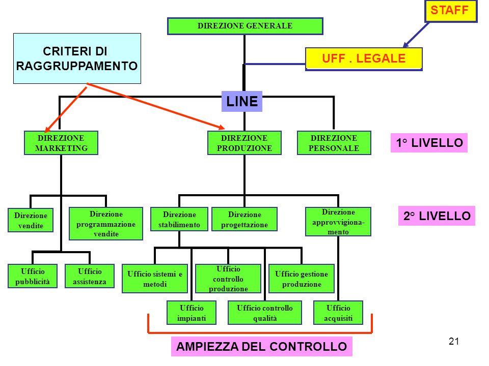 LINE STAFF CRITERI DI RAGGRUPPAMENTO UFF . LEGALE 1° LIVELLO