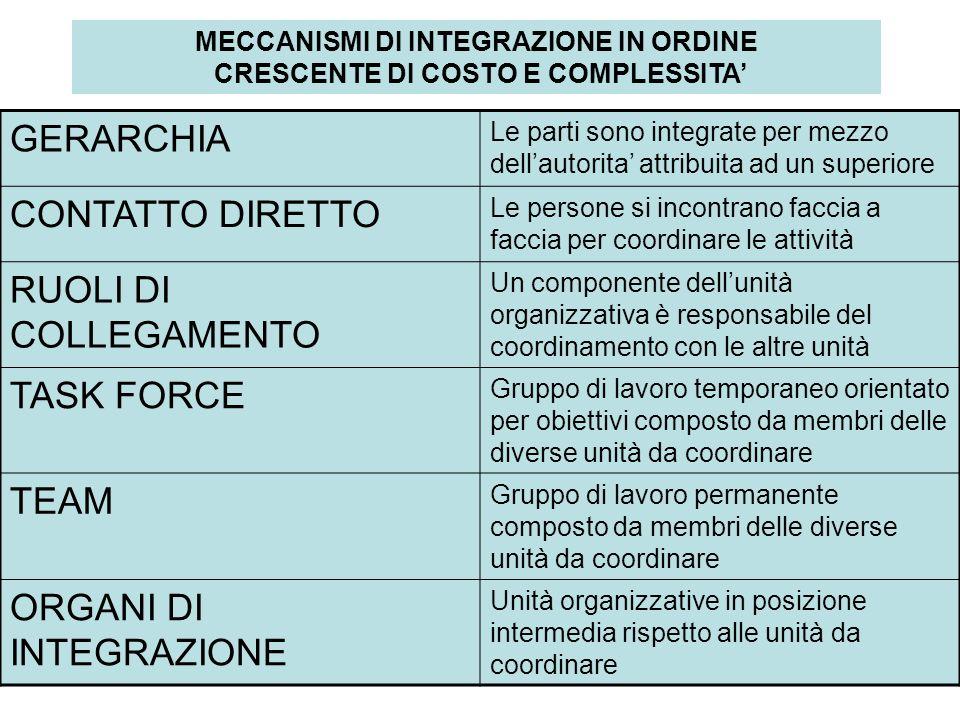 MECCANISMI DI INTEGRAZIONE IN ORDINE CRESCENTE DI COSTO E COMPLESSITA'