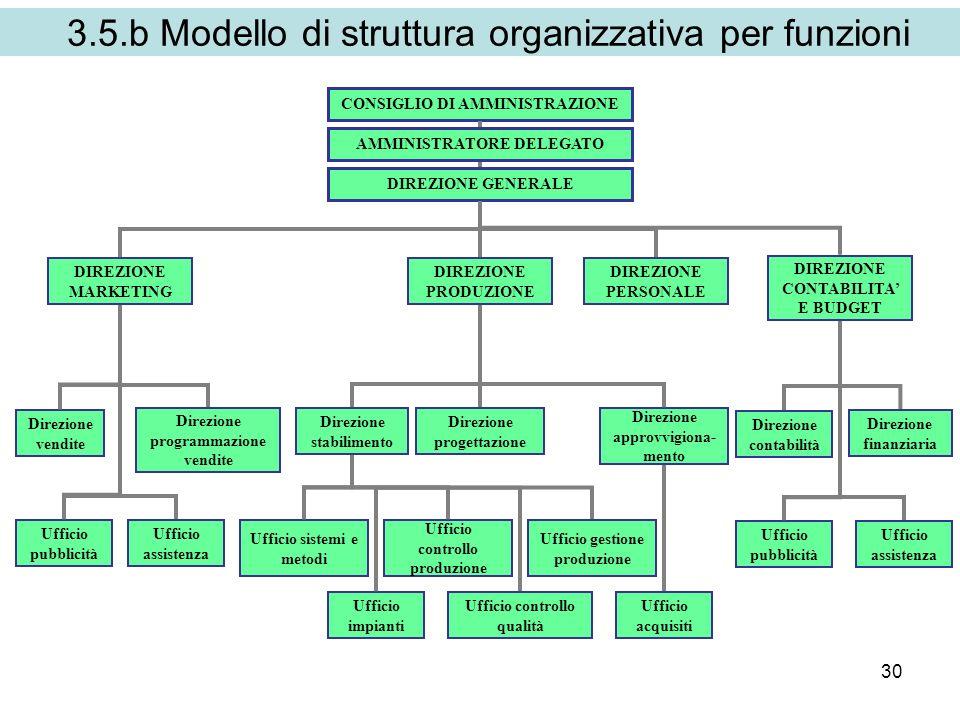 3.5.b Modello di struttura organizzativa per funzioni