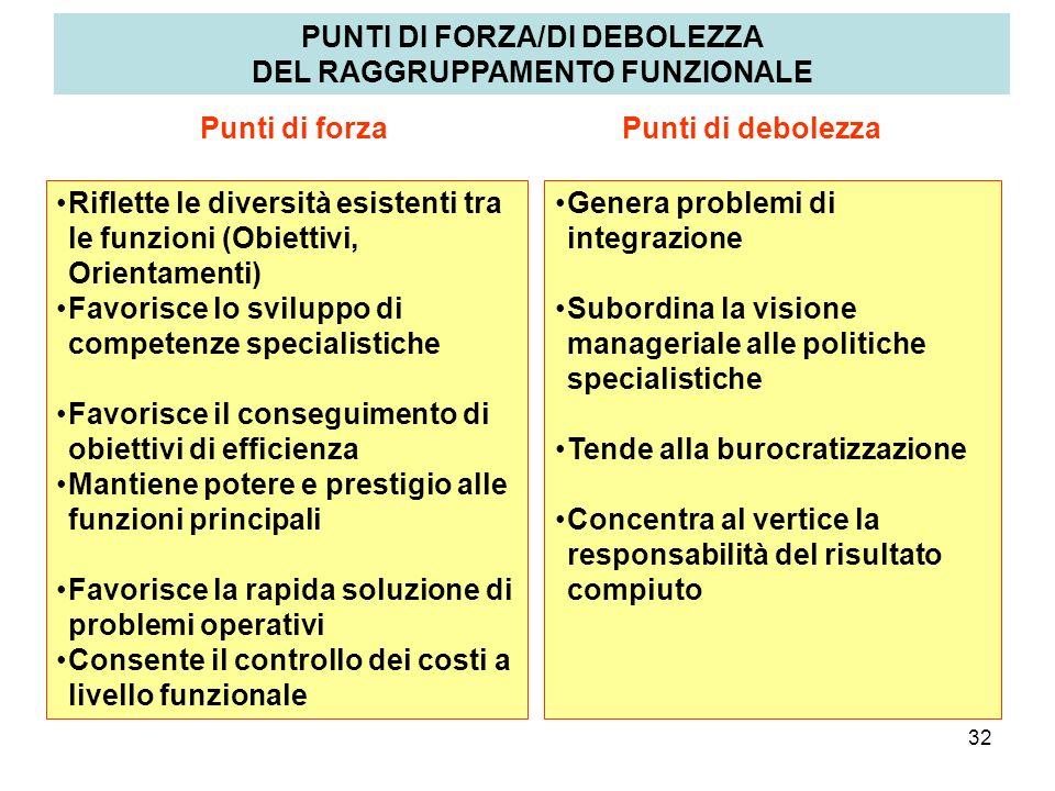 PUNTI DI FORZA/DI DEBOLEZZA DEL RAGGRUPPAMENTO FUNZIONALE