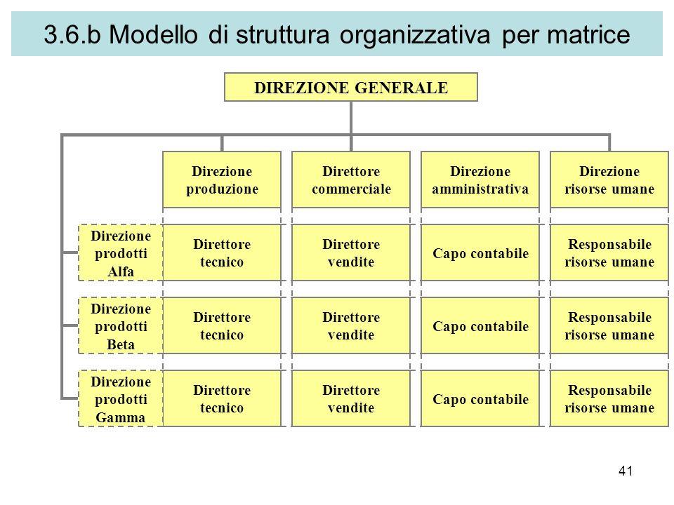 3.6.b Modello di struttura organizzativa per matrice