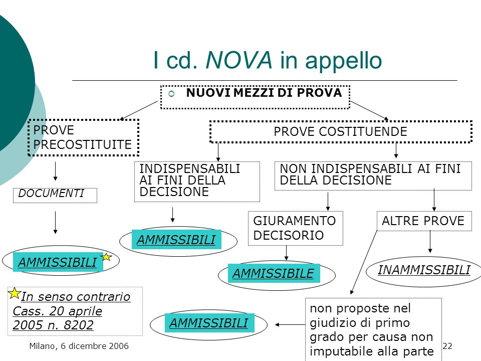I cd. NOVA in appello PROVE PRECOSTITUITE PROVE COSTITUENDE