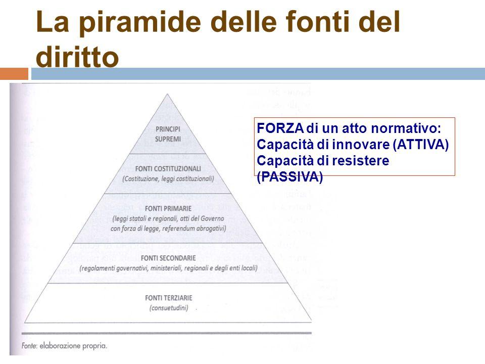 La piramide delle fonti del diritto