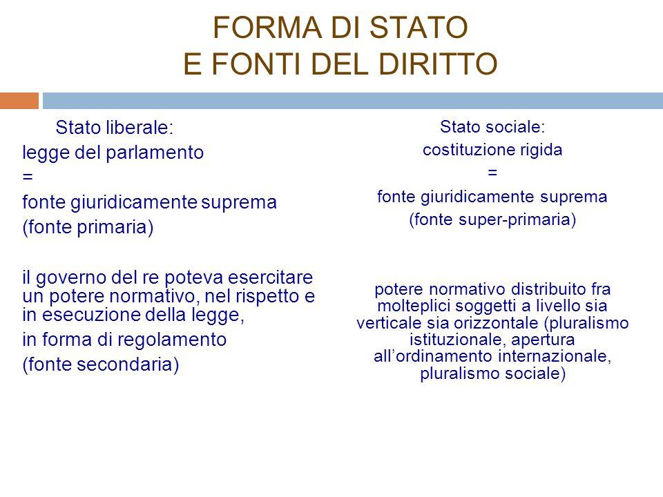 FORMA DI STATO E FONTI DEL DIRITTO