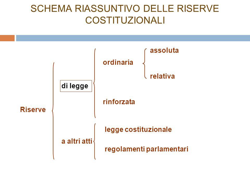 SCHEMA RIASSUNTIVO DELLE RISERVE COSTITUZIONALI