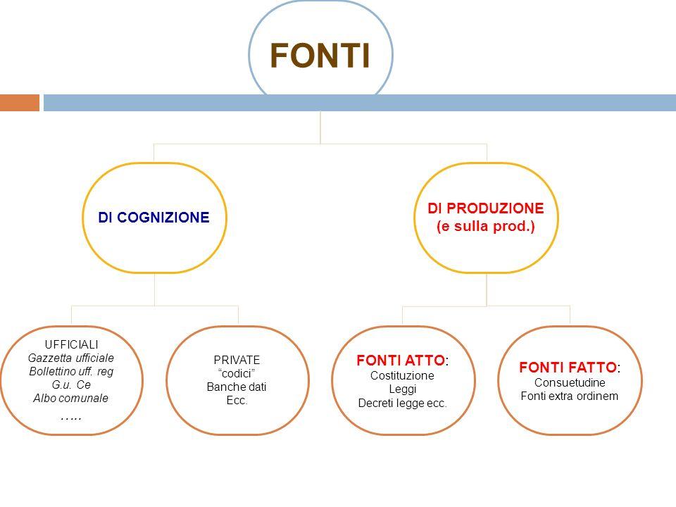 FONTI DI PRODUZIONE DI COGNIZIONE (e sulla prod.) FONTI ATTO: