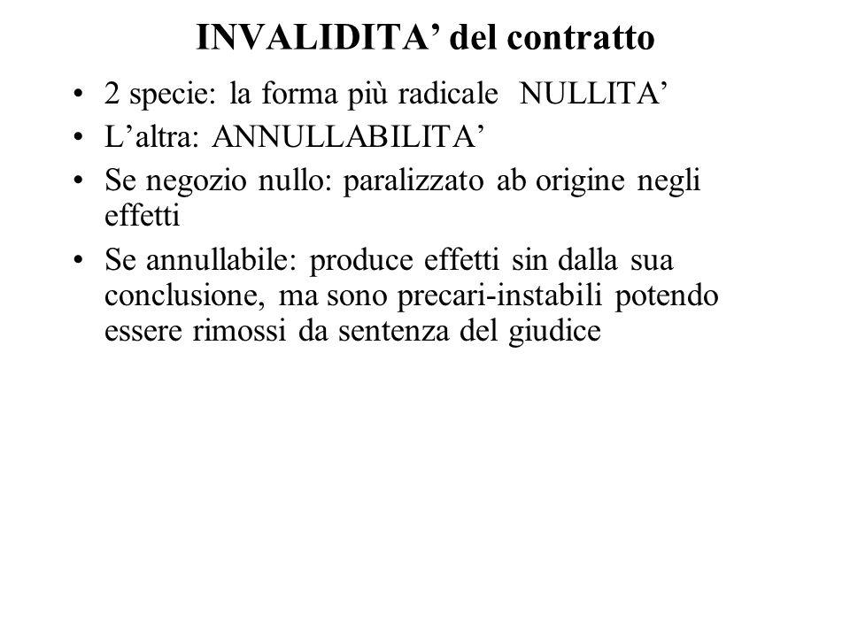 INVALIDITA' del contratto