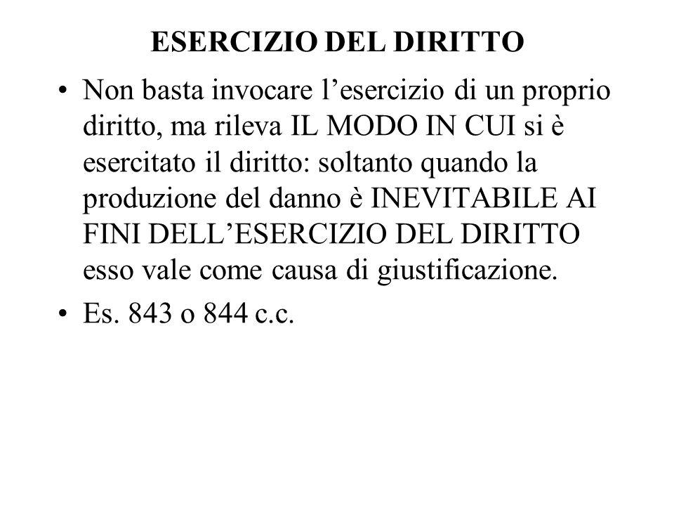 ESERCIZIO DEL DIRITTO