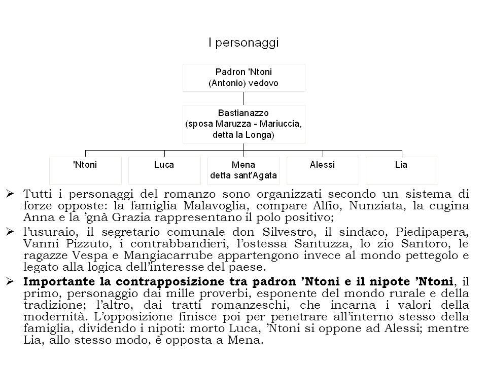 Tutti i personaggi del romanzo sono organizzati secondo un sistema di forze opposte: la famiglia Malavoglia, compare Alfio, Nunziata, la cugina Anna e la 'gnà Grazia rappresentano il polo positivo;