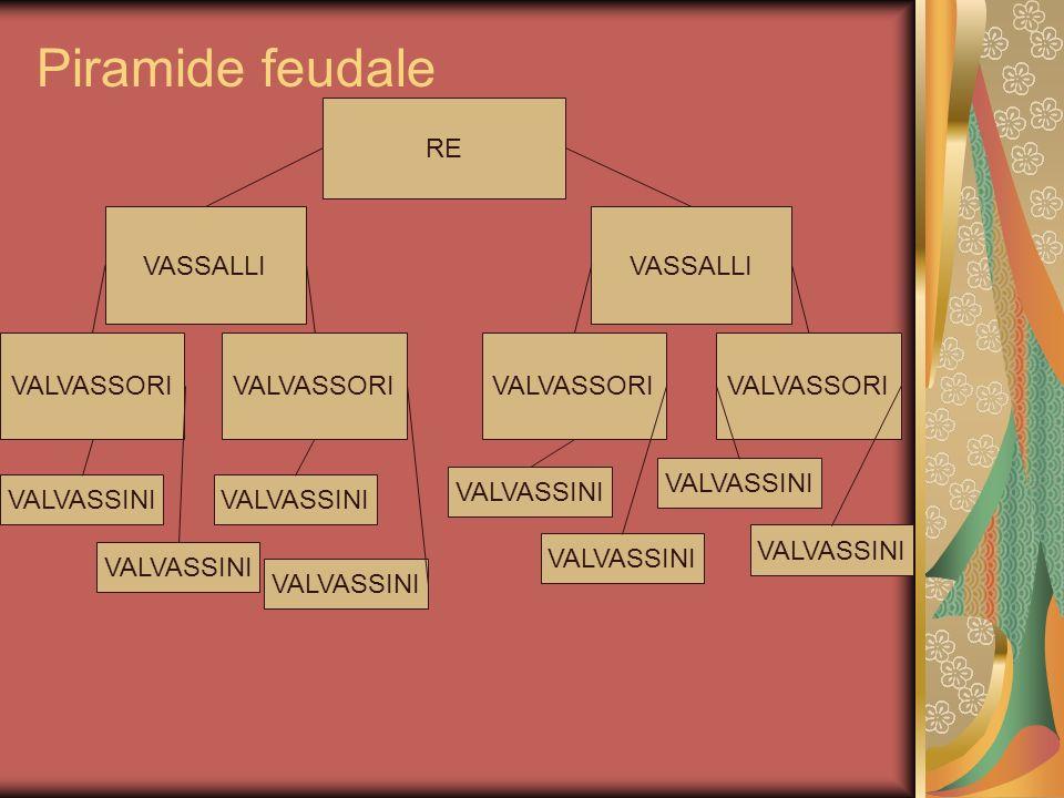 Piramide feudale RE VASSALLI VASSALLI VALVASSORI VALVASSORI VALVASSORI