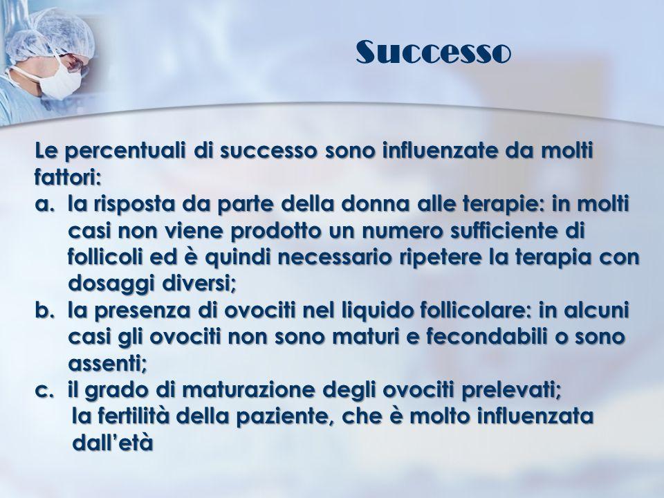 Successo Le percentuali di successo sono influenzate da molti fattori: