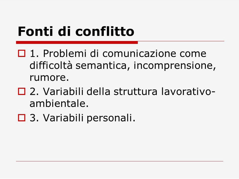 Fonti di conflitto 1. Problemi di comunicazione come difficoltà semantica, incomprensione, rumore.