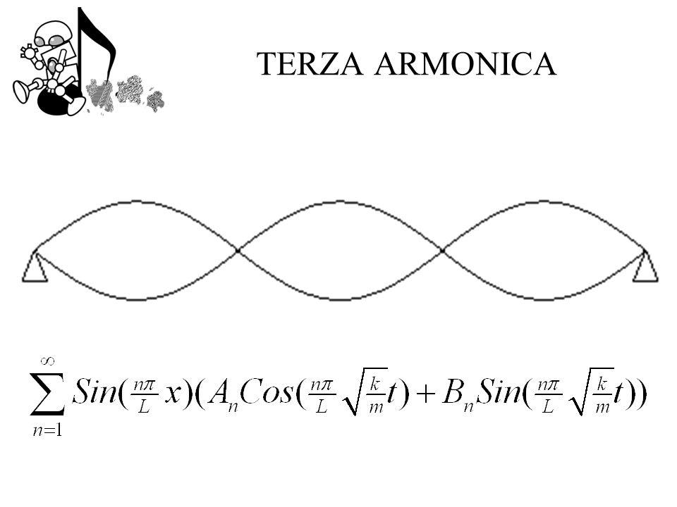 TERZA ARMONICA