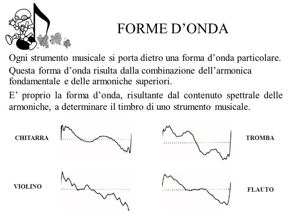 FORME D'ONDA Ogni strumento musicale si porta dietro una forma d'onda particolare.