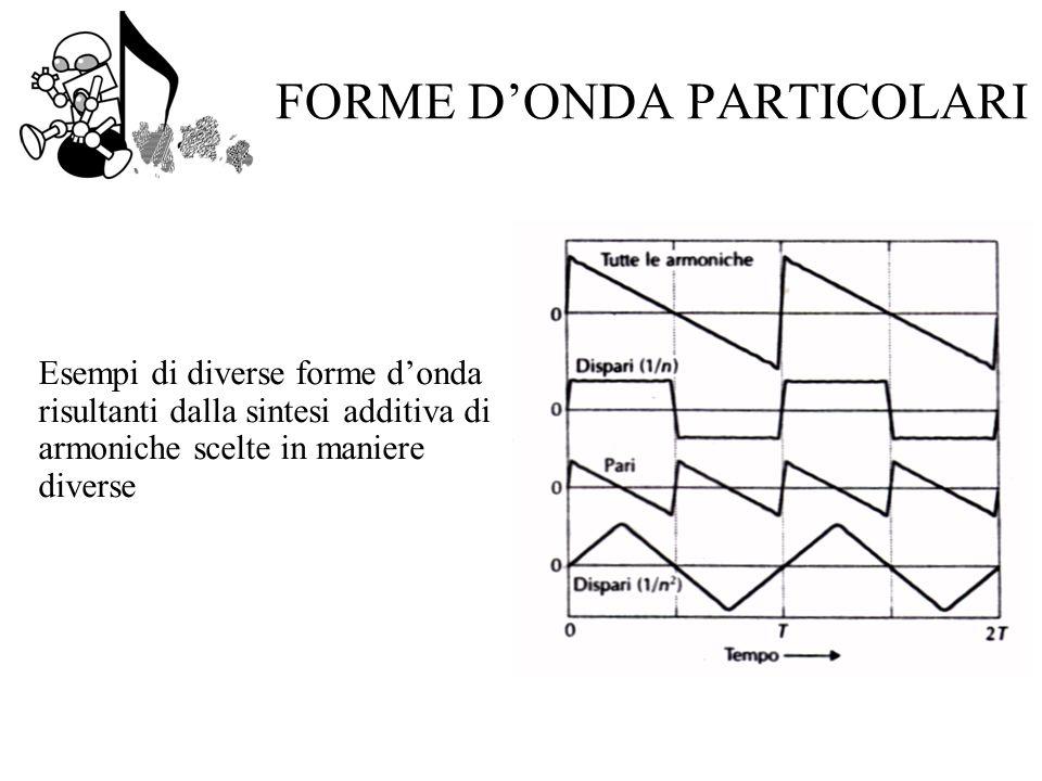 FORME D'ONDA PARTICOLARI