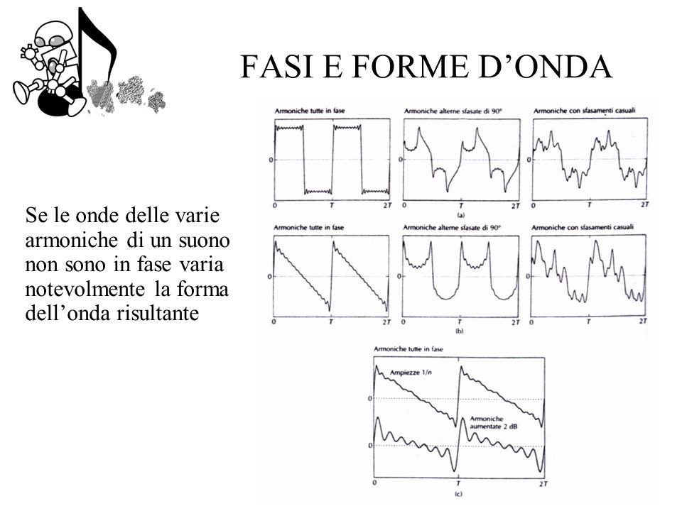 FASI E FORME D'ONDA Se le onde delle varie armoniche di un suono non sono in fase varia notevolmente la forma dell'onda risultante.