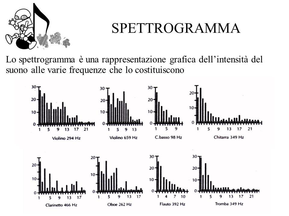 SPETTROGRAMMA Lo spettrogramma è una rappresentazione grafica dell'intensità del suono alle varie frequenze che lo costituiscono.