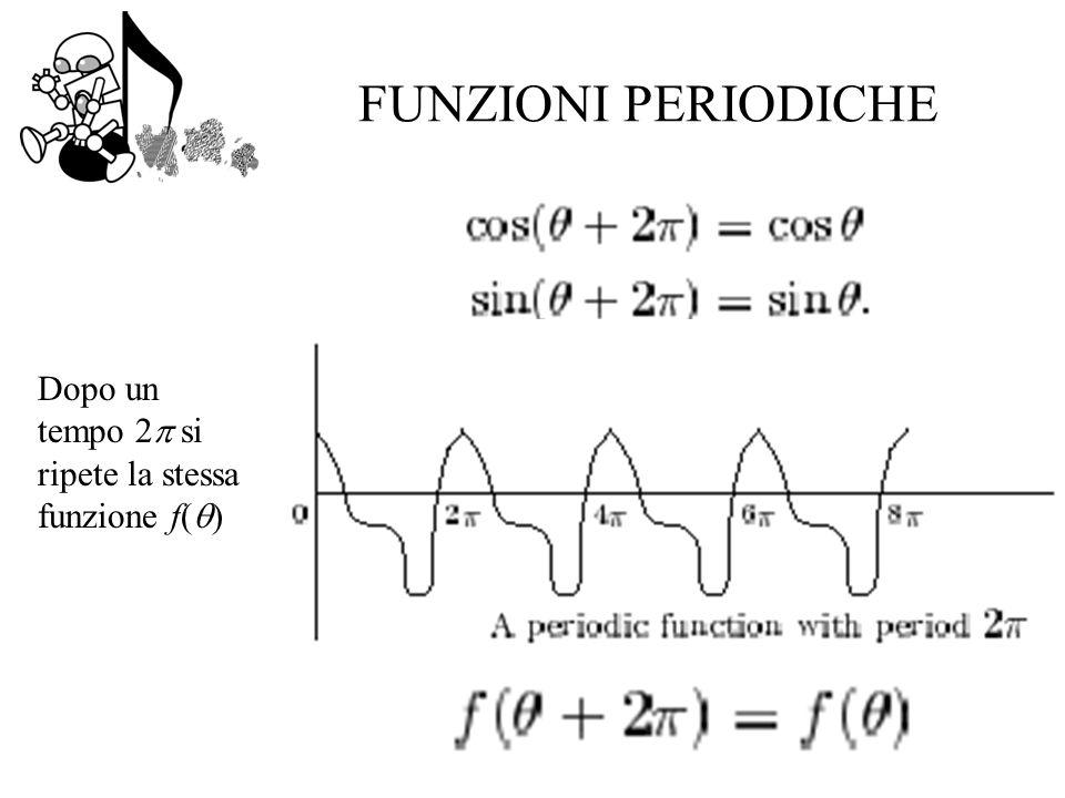 FUNZIONI PERIODICHE Dopo un tempo 2 si ripete la stessa funzione f()
