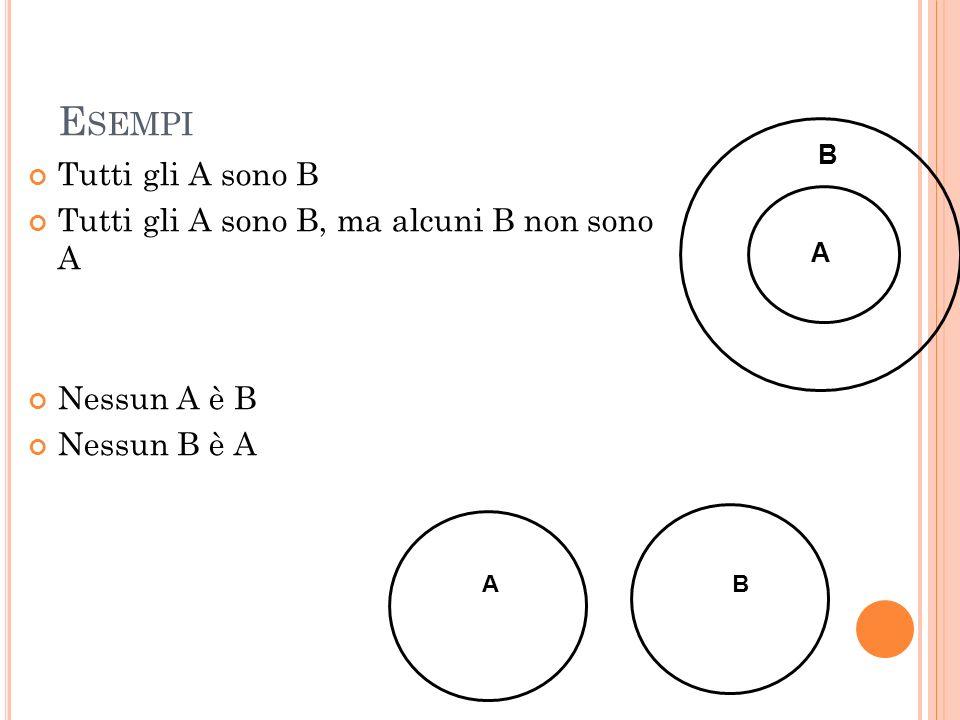 Esempi Tutti gli A sono B Tutti gli A sono B, ma alcuni B non sono A