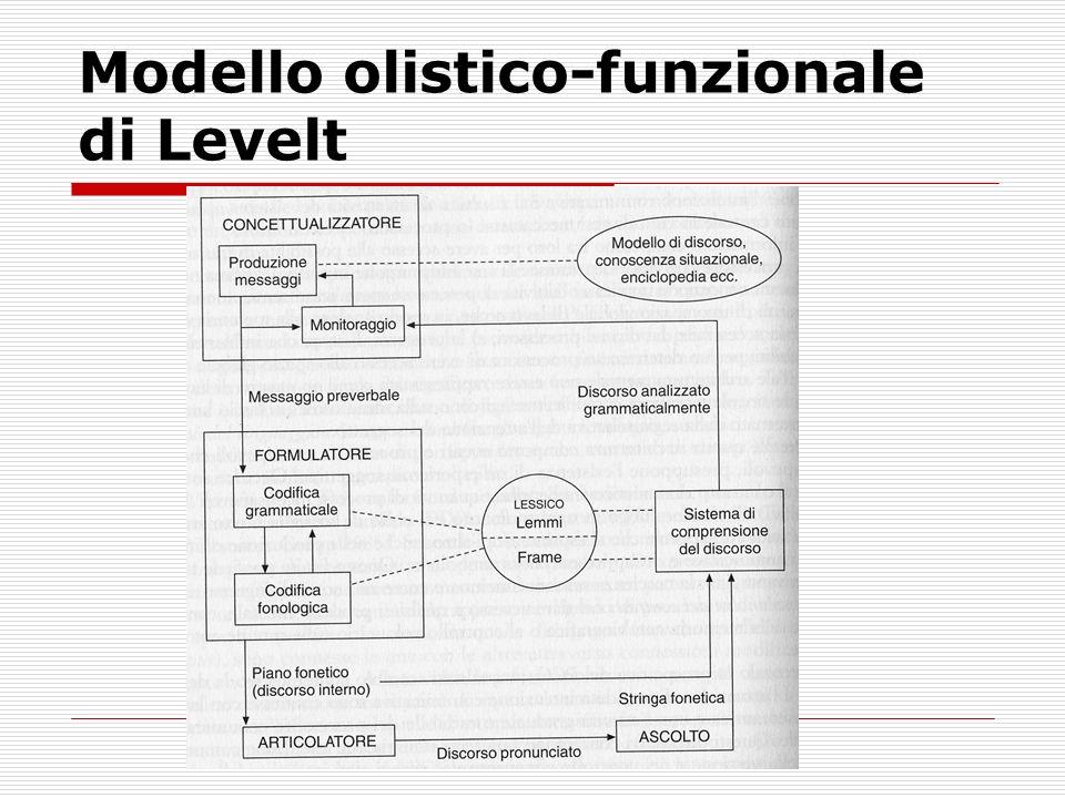Modello olistico-funzionale di Levelt