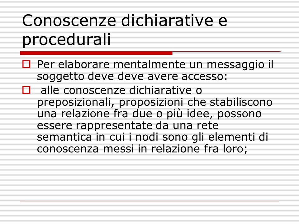 Conoscenze dichiarative e procedurali