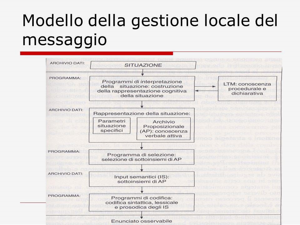 Modello della gestione locale del messaggio