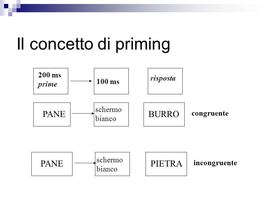 Il concetto di priming PANE BURRO PANE PIETRA risposta 200 ms prime