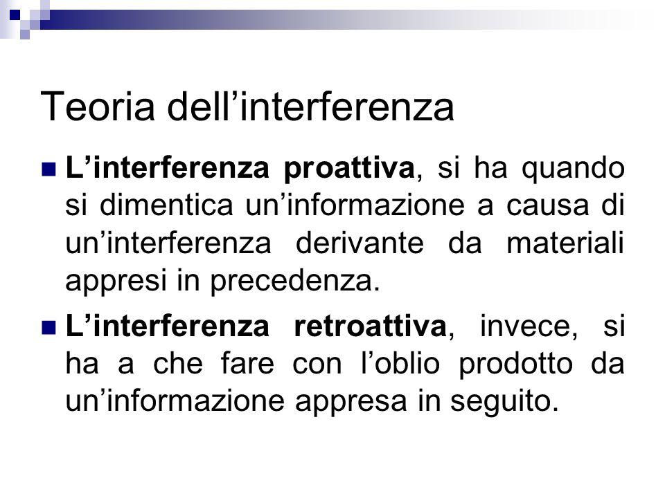 Teoria dell'interferenza