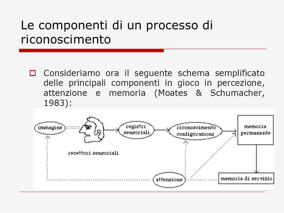 Le componenti di un processo di riconoscimento
