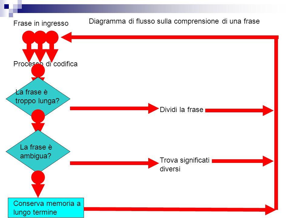 Diagramma di flusso sulla comprensione di una frase