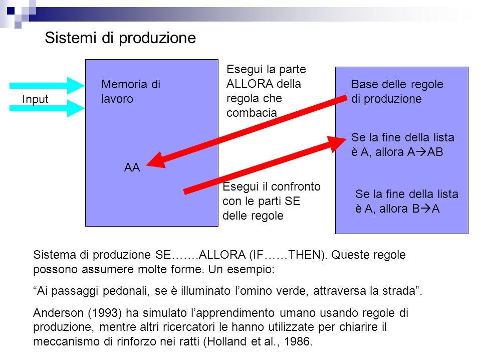 Sistemi di produzione Esegui la parte ALLORA della regola che combacia