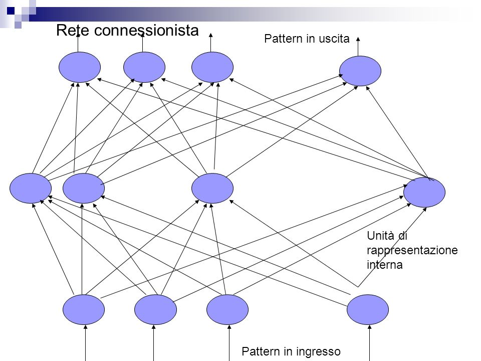 Rete connessionista Pattern in uscita