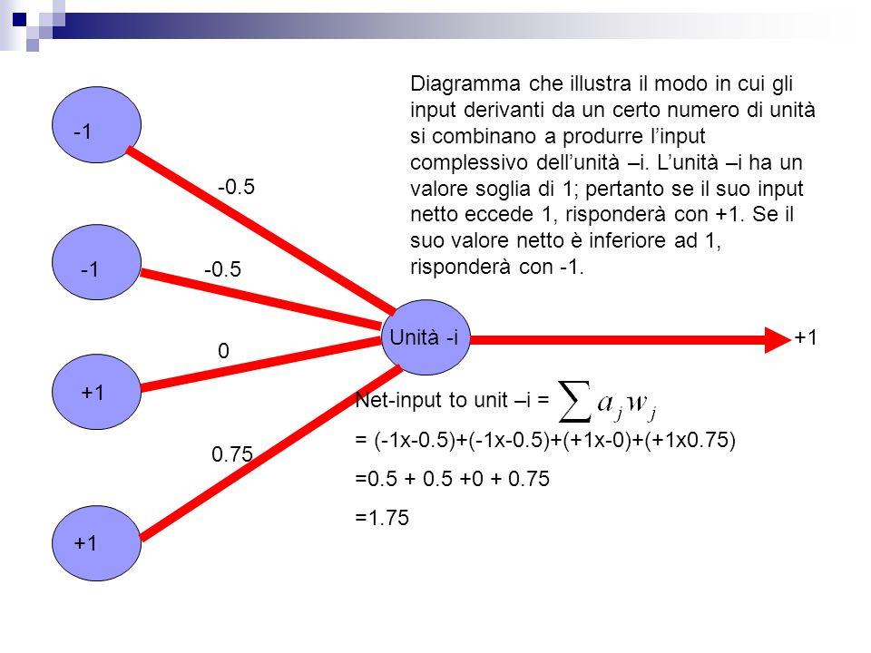 Diagramma che illustra il modo in cui gli input derivanti da un certo numero di unità si combinano a produrre l'input complessivo dell'unità –i. L'unità –i ha un valore soglia di 1; pertanto se il suo input netto eccede 1, risponderà con +1. Se il suo valore netto è inferiore ad 1, risponderà con -1.